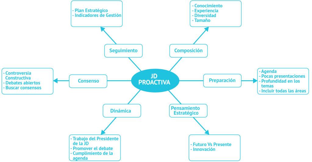 graficas JD Proactiva