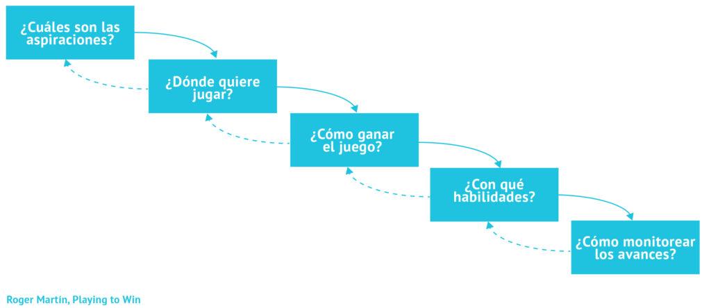 grafica evaluacione estrategia